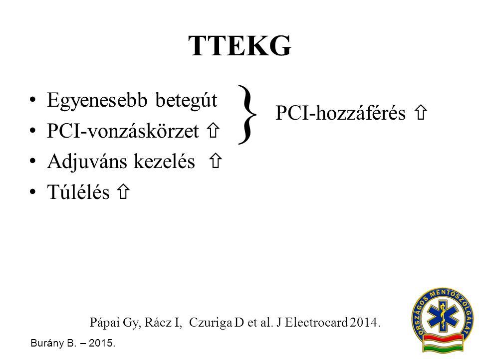 Burány B. – 2015. TTEKG Egyenesebb betegút PCI-vonzáskörzet  Adjuváns kezelés  Túlélés  Pápai Gy, Rácz I, Czuriga D et al. J Electrocard 2014. PCI-