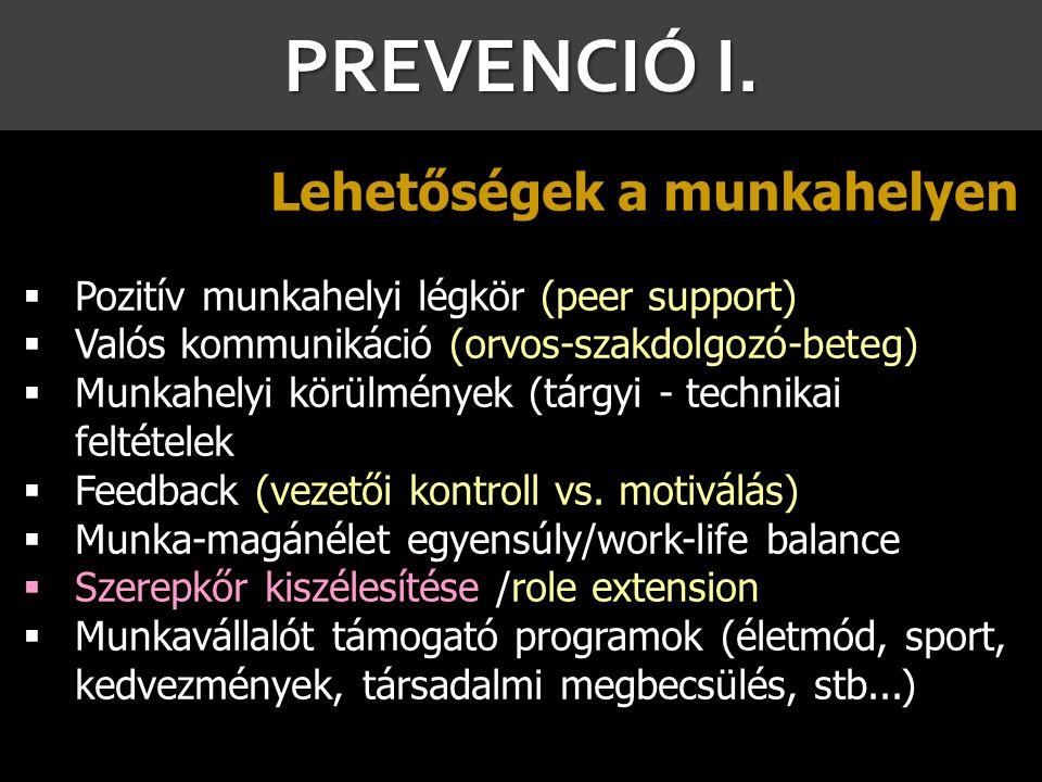PREVENCIÓ I. 9 Lehetőségek a munkahelyen  Pozitív munkahelyi légkör (peer support)  Valós kommunikáció (orvos-szakdolgozó-beteg)  Munkahelyi körülm