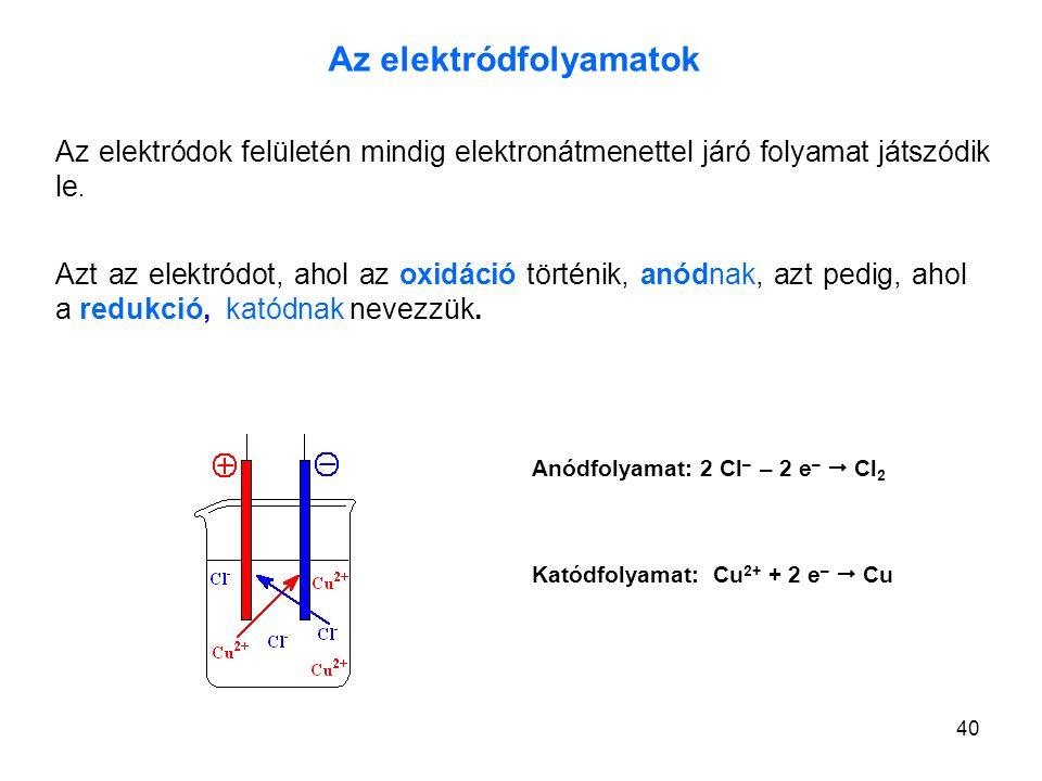 40 Az elektródfolyamatok Az elektródok felületén mindig elektronátmenettel járó folyamat játszódik le. Anódfolyamat: 2 Cl – – 2 e –  Cl 2 Katódfolyam