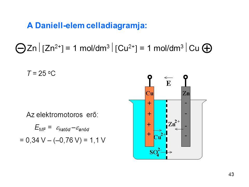 43 A Daniell-elem celladiagramja: T = 25 o C Az elektromotoros erő: E MF =  katód –  anód = 0,34 V – (–0,76 V) = 1,1 V Zn  Zn 2+  = 1 mol/dm 3 