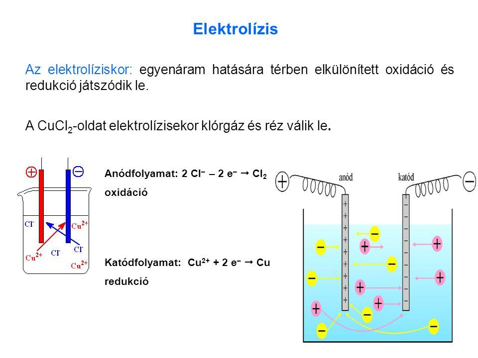 46 Elektrolízis Az elektrolíziskor: egyenáram hatására térben elkülönített oxidáció és redukció játszódik le. Anódfolyamat: 2 Cl – – 2 e –  Cl 2 oxid
