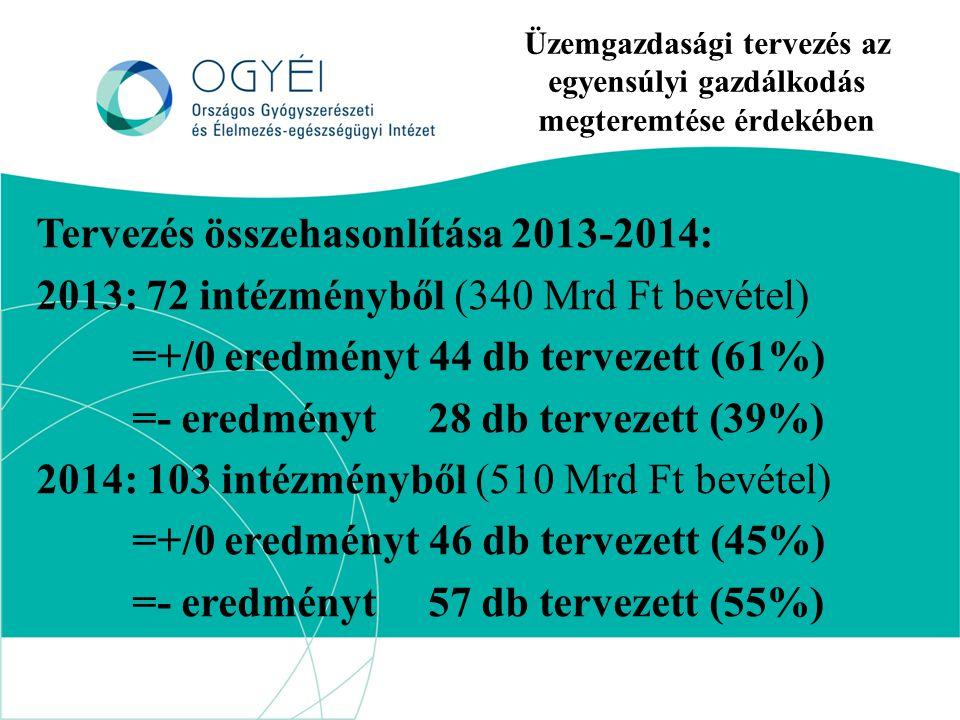 Üzemgazdasági tervezés az egyensúlyi gazdálkodás megteremtése érdekében Tervezés összehasonlítása 2013-2014: 2013: 72 intézményből (340 Mrd Ft bevétel) =+/0 eredményt 44 db tervezett (61%) =- eredményt 28 db tervezett (39%) 2014: 103 intézményből (510 Mrd Ft bevétel) =+/0 eredményt 46 db tervezett (45%) =- eredményt 57 db tervezett (55%)