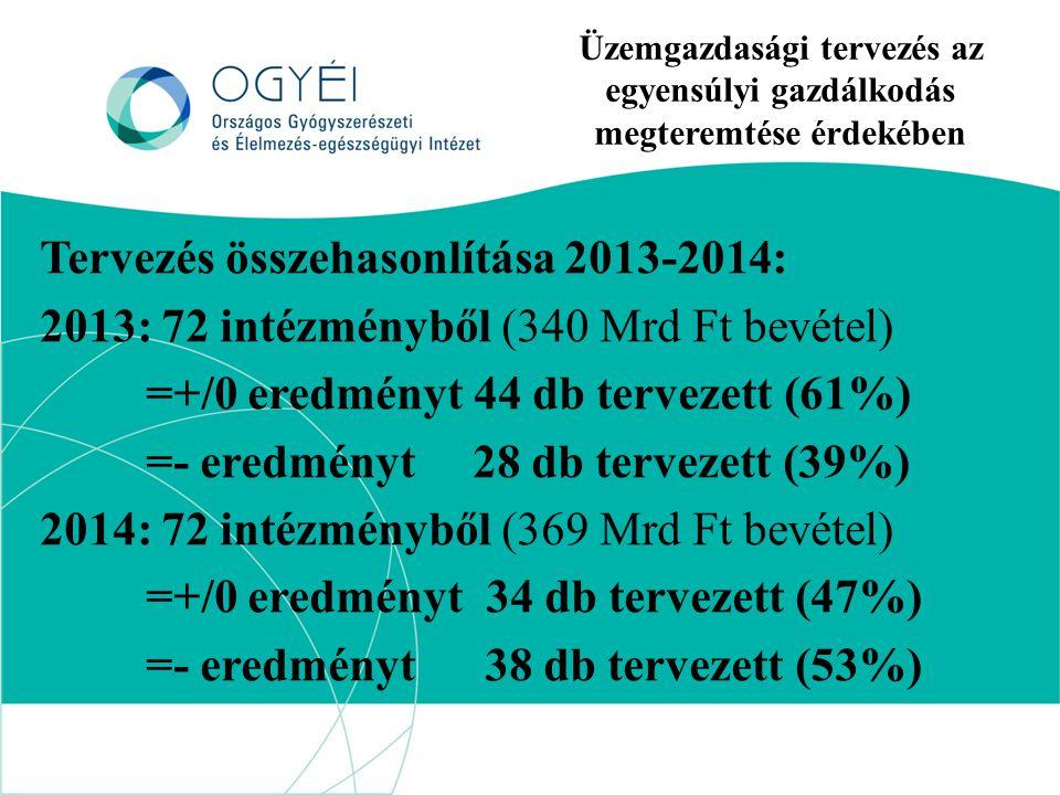 Üzemgazdasági tervezés az egyensúlyi gazdálkodás megteremtése érdekében Tervezés összehasonlítása 2013-2014: 2013: 72 intézményből (340 Mrd Ft bevétel) =+/0 eredményt 44 db tervezett (61%) =- eredményt 28 db tervezett (39%) 2014: 72 intézményből (369 Mrd Ft bevétel) =+/0 eredményt 34 db tervezett (47%) =- eredményt 38 db tervezett (53%)