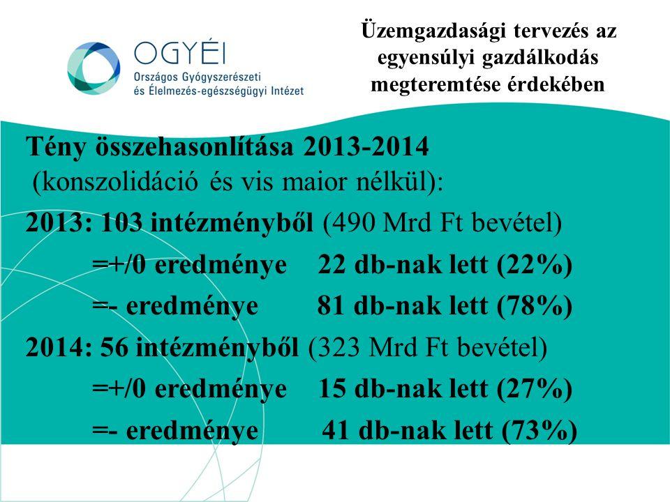 Üzemgazdasági tervezés az egyensúlyi gazdálkodás megteremtése érdekében Tény összehasonlítása 2013-2014 (konszolidáció és vis maior nélkül): 2013: 103 intézményből (490 Mrd Ft bevétel) =+/0 eredménye 22 db-nak lett (22%) =- eredménye 81 db-nak lett (78%) 2014: 56 intézményből (323 Mrd Ft bevétel) =+/0 eredménye 15 db-nak lett (27%) =- eredménye 41 db-nak lett (73%)