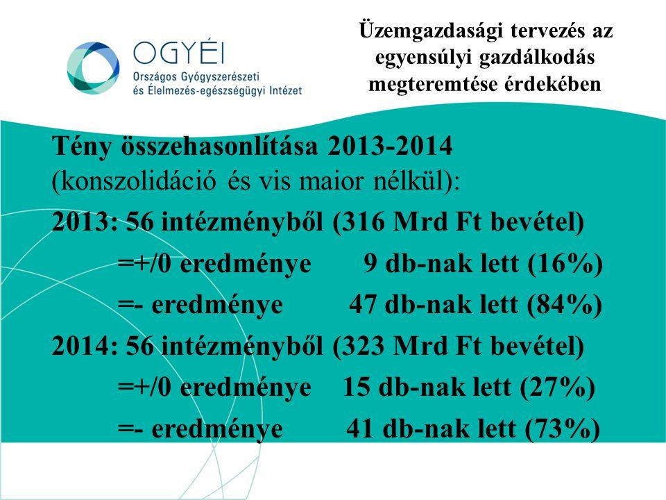 Üzemgazdasági tervezés az egyensúlyi gazdálkodás megteremtése érdekében Tény összehasonlítása 2013-2014 (konszolidáció és vis maior nélkül): 2013: 56 intézményből (316 Mrd Ft bevétel) =+/0 eredménye 9 db-nak lett (16%) =- eredménye 47 db-nak lett (84%) 2014: 56 intézményből (323 Mrd Ft bevétel) =+/0 eredménye 15 db-nak lett (27%) =- eredménye 41 db-nak lett (73%)