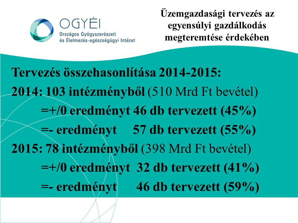 Üzemgazdasági tervezés az egyensúlyi gazdálkodás megteremtése érdekében Tervezés összehasonlítása 2014-2015: 2014: 103 intézményből (510 Mrd Ft bevétel) =+/0 eredményt 46 db tervezett (45%) =- eredményt 57 db tervezett (55%) 2015: 78 intézményből (398 Mrd Ft bevétel) =+/0 eredményt 32 db tervezett (41%) =- eredményt 46 db tervezett (59%)