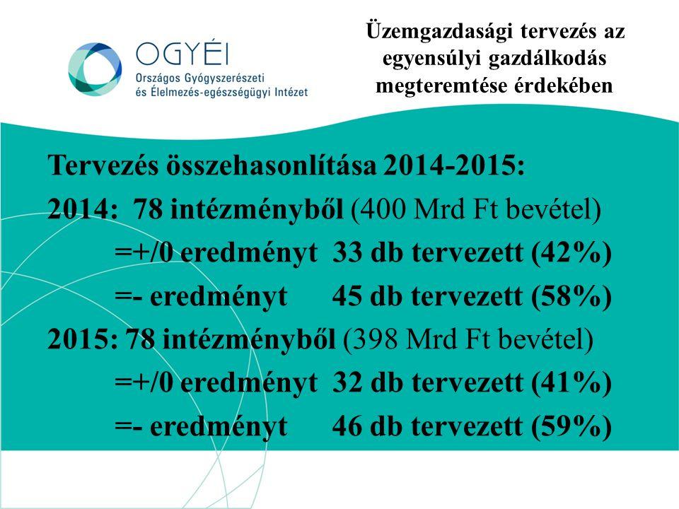 Üzemgazdasági tervezés az egyensúlyi gazdálkodás megteremtése érdekében Tervezés összehasonlítása 2014-2015: 2014: 78 intézményből (400 Mrd Ft bevétel) =+/0 eredményt 33 db tervezett (42%) =- eredményt 45 db tervezett (58%) 2015: 78 intézményből (398 Mrd Ft bevétel) =+/0 eredményt 32 db tervezett (41%) =- eredményt 46 db tervezett (59%)