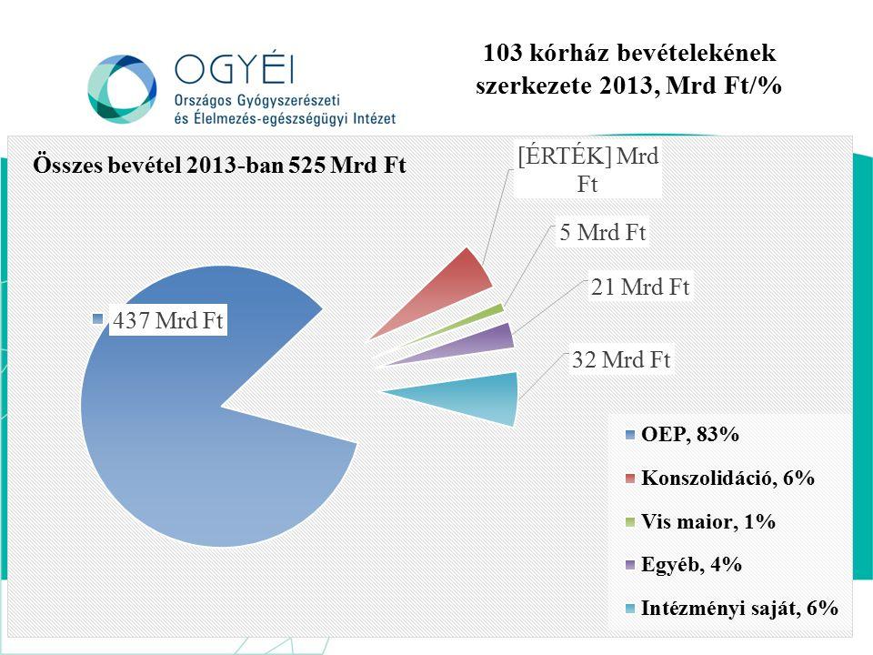 103 kórház bevételekének szerkezete 2013, Mrd Ft/%