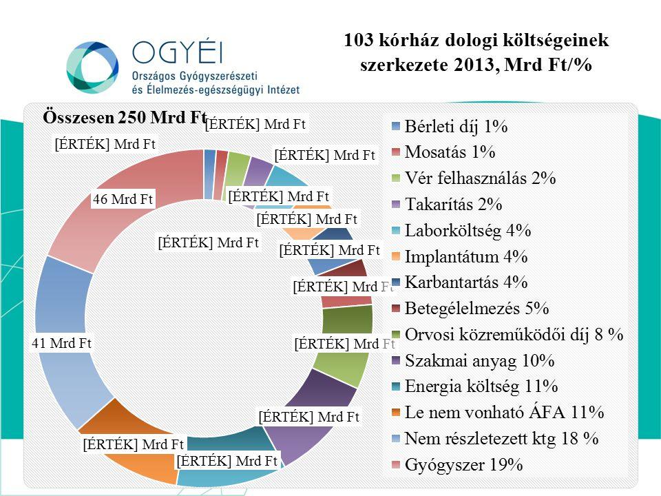 103 kórház dologi költségeinek szerkezete 2013, Mrd Ft/%