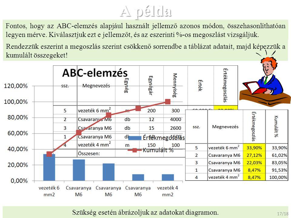 A példa Fontos, hogy az ABC-elemzés alapjául használt jellemző azonos módon, összehasonlíthatóan legyen mérve. Kiválasztjuk ezt e jellemzőt, és az esz