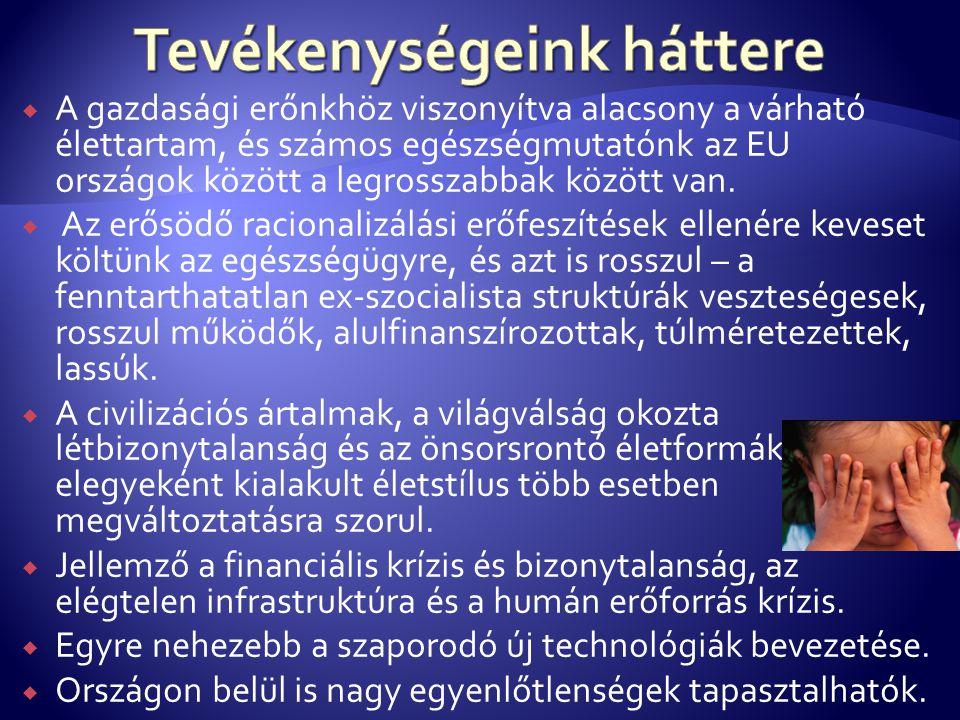  A gazdasági erőnkhöz viszonyítva alacsony a várható élettartam, és számos egészségmutatónk az EU országok között a legrosszabbak között van.