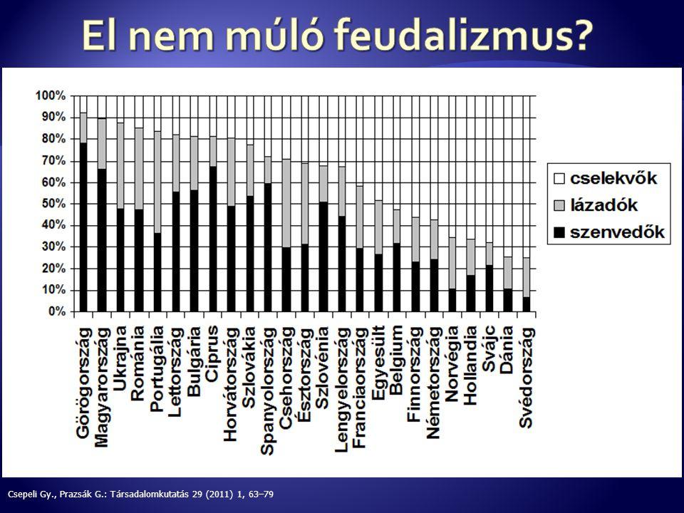  Nem bízunk az orvosban.– EurordisCare 2 - A betegek 28 %-a (37,2 %) kért megerősítő diagnózist.