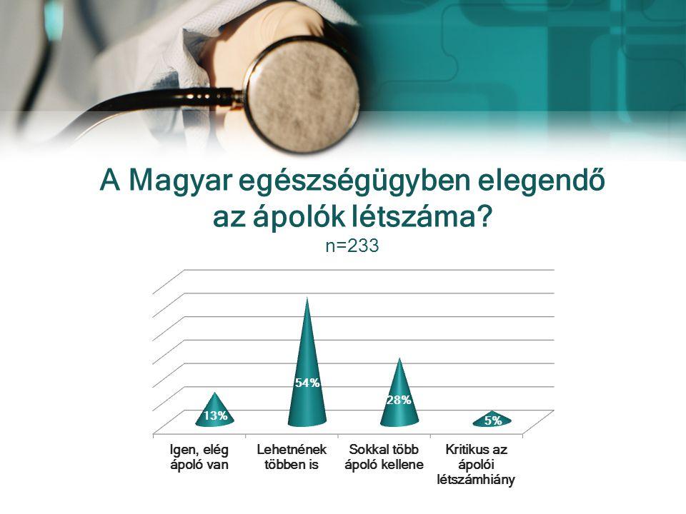 A Magyar egészségügyben elegendő az ápolók létszáma? n=233