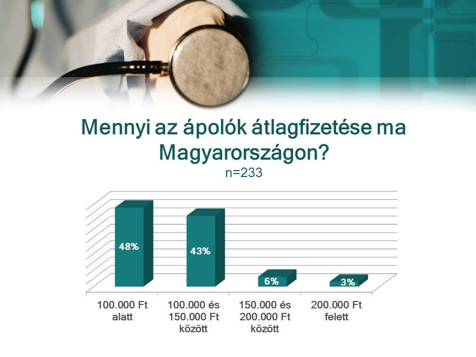 Mennyi az ápolók átlagfizetése ma Magyarországon? n=233
