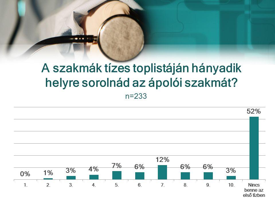 A szakmák tízes toplistáján hányadik helyre sorolnád az ápolói szakmát? n=233