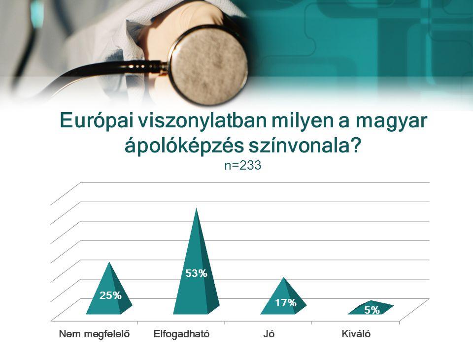 Európai viszonylatban milyen a magyar ápolóképzés színvonala? n=233