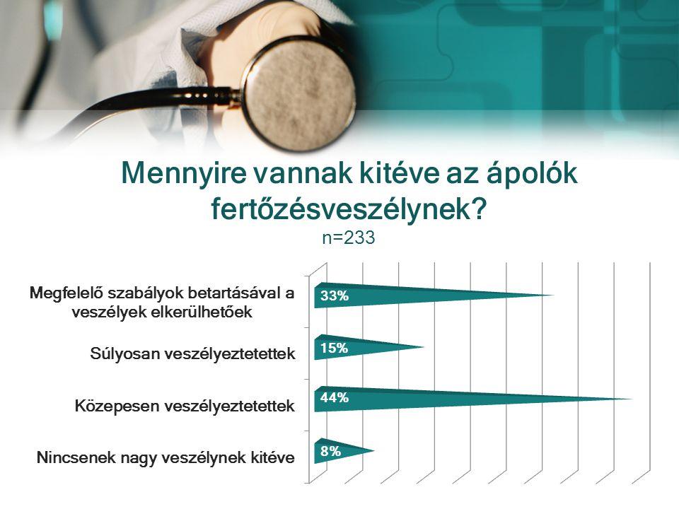 Mennyire vannak kitéve az ápolók fertőzésveszélynek? n=233