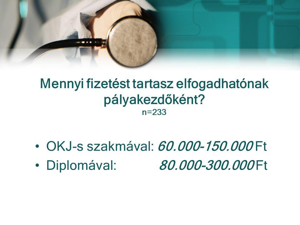 Mennyi fizetést tartasz elfogadhatónak pályakezdőként? n=233 OKJ-s szakmával: 60.000-150.000 Ft Diplomával: 80.000-300.000 Ft