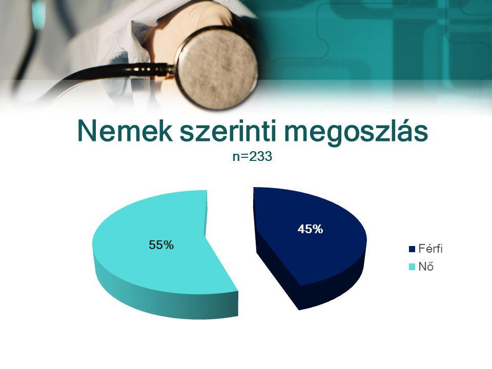 Van előnye a közalkalmazotti munkaviszonynak? n=233