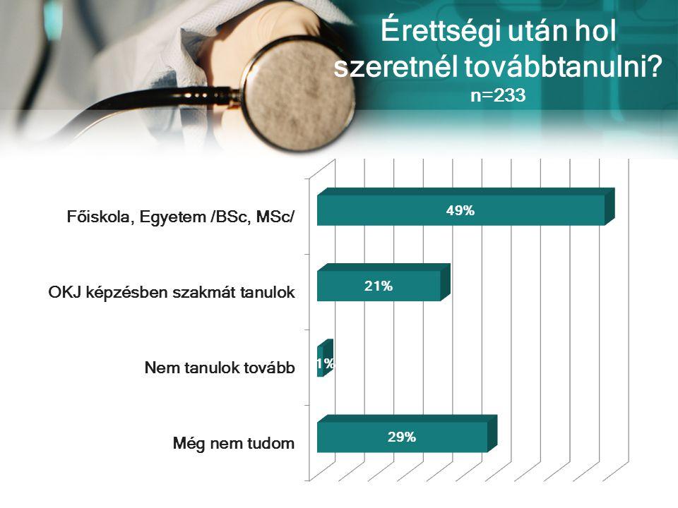 P ÁLYAVÁLASZTÁS SORÁN A LEGFŐBB MOTIVÁCIÓ n=233