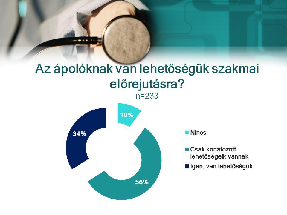 Az ápolóknak van lehetőségük szakmai előrejutásra? n=233