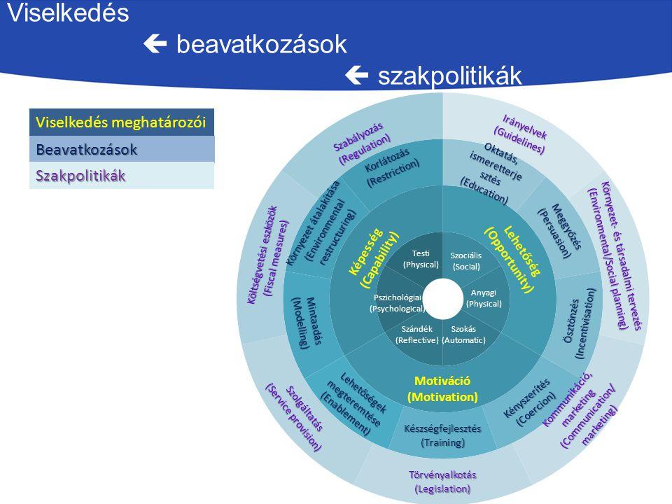 A viselkedésváltoztatás modellje COM-B SYSTEM Fizikai Szándék Társas környezet Viselkedés Behavior Képesség / C apability Motiváltság / M otivation Lehetőség / O pportunity Szellemi Szokás Fizikai környezet