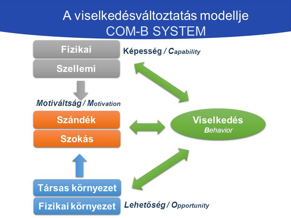 A viselkedésváltoztatás modellje COM-B SYSTEM Fizikai Szándék Társas környezet Viselkedés Behavior Képesség / C apability Motiváltság / M otivation Le