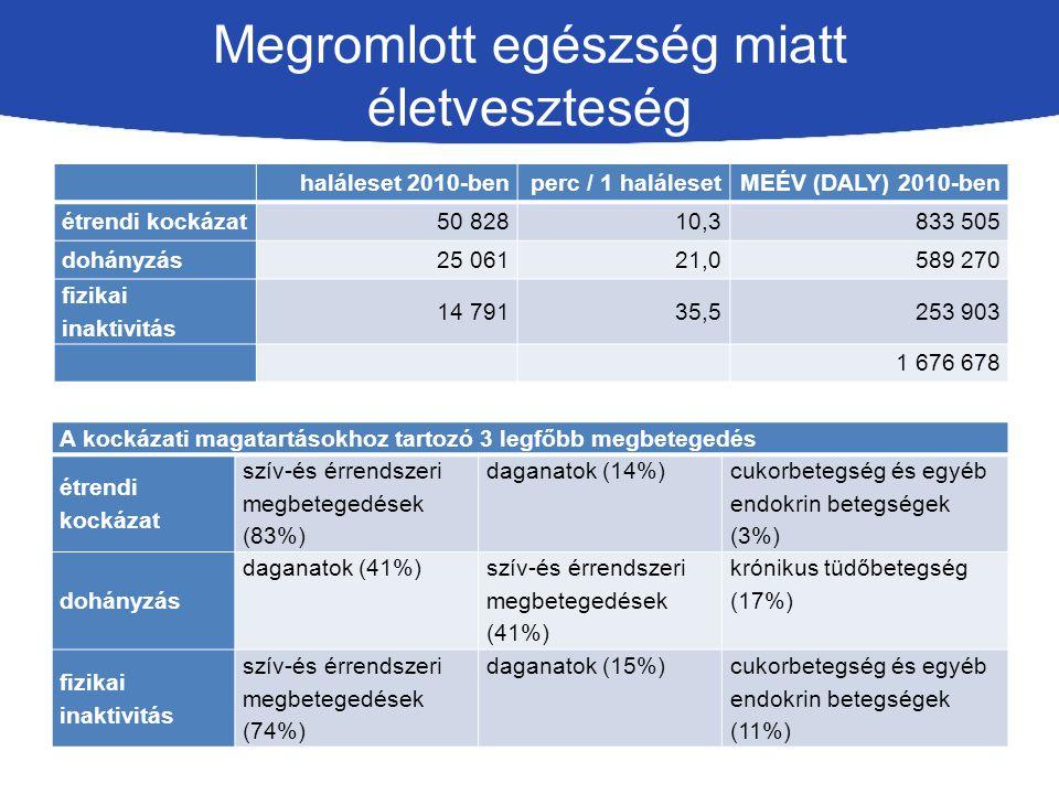 Megromlott egészség miatt életveszteség haláleset 2010-benperc / 1 halálesetMEÉV (DALY) 2010-ben étrendi kockázat50 82810,3833 505 dohányzás25 06121,0589 270 fizikai inaktivitás 14 79135,5253 903 1 676 678 A kockázati magatartásokhoz tartozó 3 legfőbb megbetegedés étrendi kockázat szív-és érrendszeri megbetegedések (83%) daganatok (14%) cukorbetegség és egyéb endokrin betegségek (3%) dohányzás daganatok (41%) szív-és érrendszeri megbetegedések (41%) krónikus tüdőbetegség (17%) fizikai inaktivitás szív-és érrendszeri megbetegedések (74%) daganatok (15%)cukorbetegség és egyéb endokrin betegségek (11%)