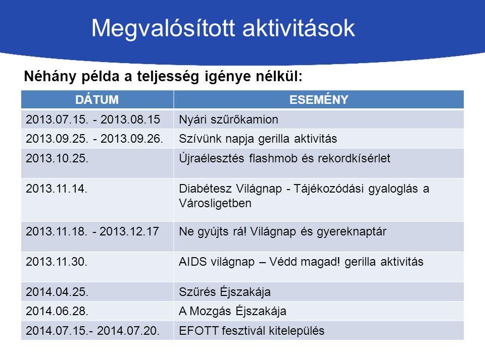 Megvalósított aktivitások Néhány példa a teljesség igénye nélkül: DÁTUMESEMÉNY 2013.07.15.