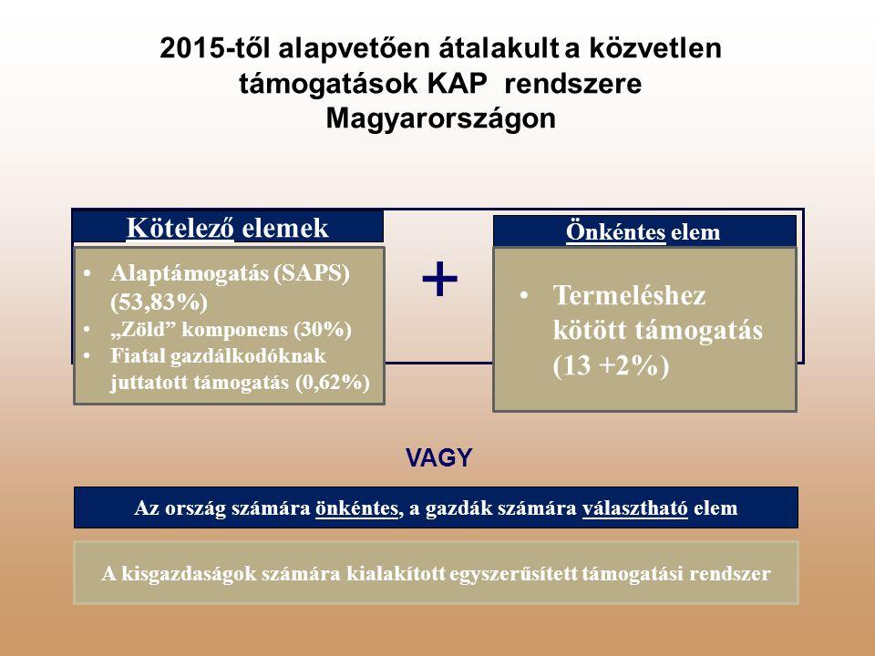 """Kötelező elemek Önkéntes elem Alaptámogatás (SAPS) (53,83%) """"Zöld"""" komponens (30%) Fiatal gazdálkodóknak juttatott támogatás (0,62%) Termeléshez kötöt"""