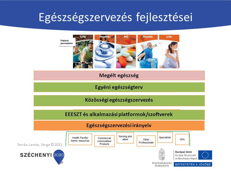 Egészségszervezési irányelv EEESZT és alkalmazási platformok/szoftverek Közösségi egészségszervezés Egyéni egészségterv Megélt egészség Forrás: Lantos