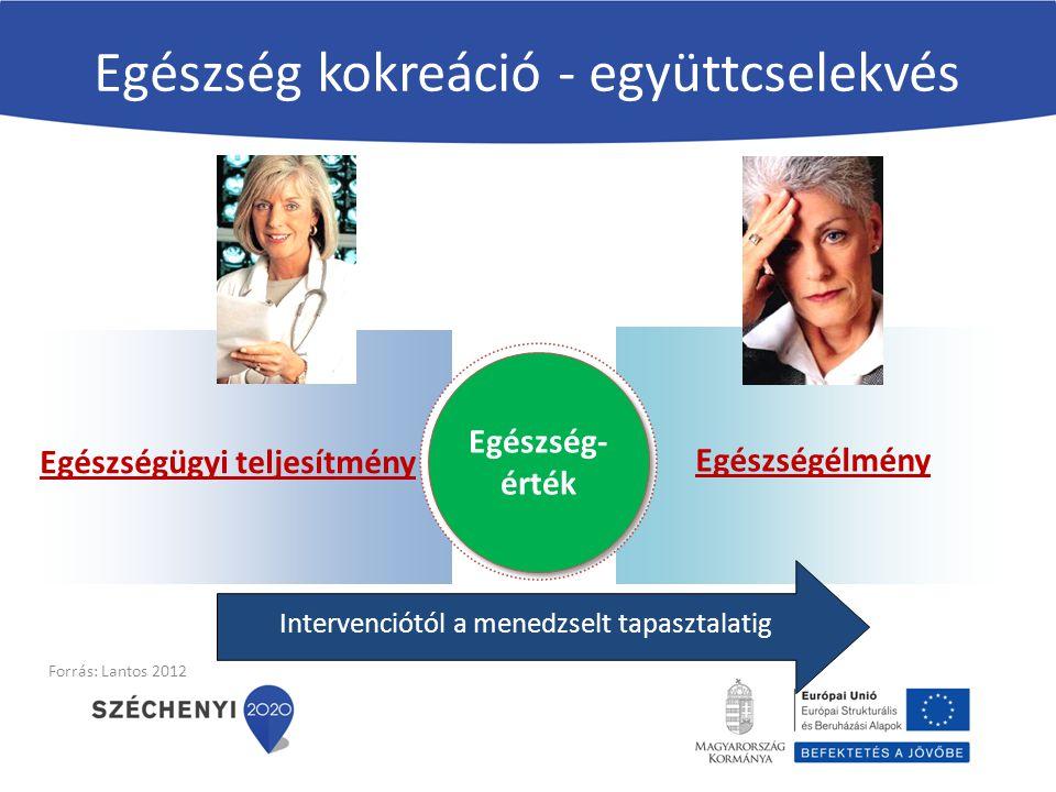 Egészség kokreáció - együttcselekvés Egészségélmény Egészségügyi teljesítmény Egészség- érték Intervenciótól a menedzselt tapasztalatig Forrás: Lantos
