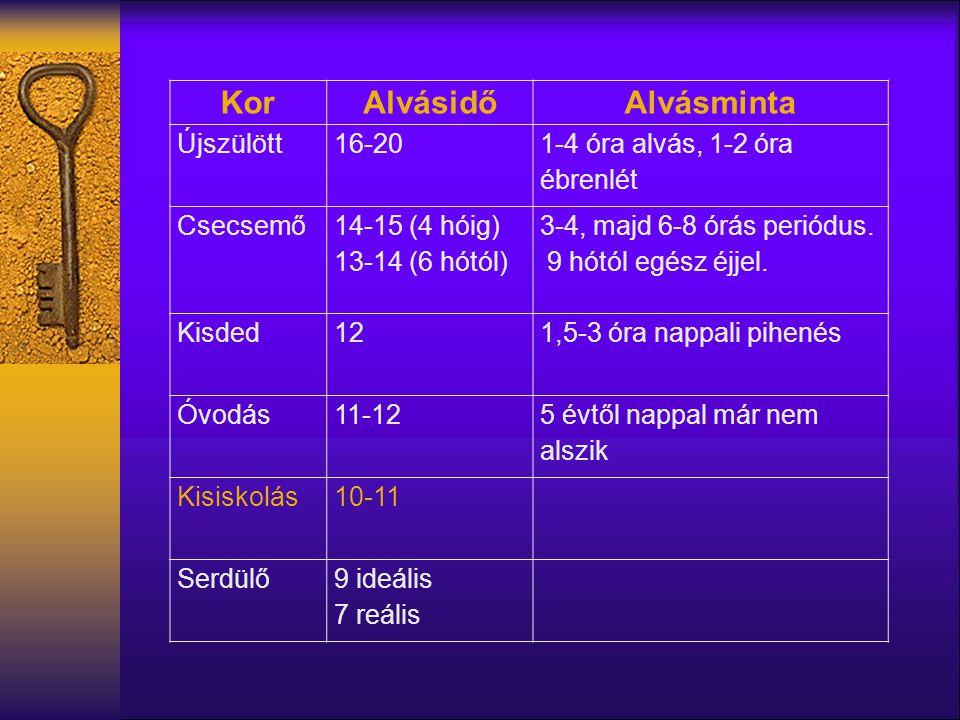 KorAlvásidőAlvásminta Újszülött16-20 1-4 óra alvás, 1-2 óra ébrenlét Csecsemő 14-15 (4 hóig) 13-14 (6 hótól) 3-4, majd 6-8 órás periódus. 9 hótól egés