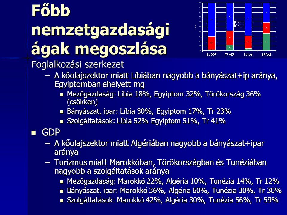 Főbb nemzetgazdasági ágak megoszlása Foglalkozási szerkezet –A kőolajszektor miatt Líbiában nagyobb a bányászat+ip aránya, Egyiptomban ehelyett mg Mezőgazdaság: Líbia 18%, Egyiptom 32%, Törökország 36% (csökken) Mezőgazdaság: Líbia 18%, Egyiptom 32%, Törökország 36% (csökken) Bányászat, ipar: Líbia 30%, Egyiptom 17%, Tr 23% Bányászat, ipar: Líbia 30%, Egyiptom 17%, Tr 23% Szolgáltatások: Líbia 52% Egyiptom 51%, Tr 41% Szolgáltatások: Líbia 52% Egyiptom 51%, Tr 41% GDP GDP –A kőolajszektor miatt Algériában nagyobb a bányászat+ipar aránya –Turizmus miatt Marokkóban, Törökországban és Tunéziában nagyobb a szolgáltatások aránya Mezőgazdaság: Marokkó 22%, Algéria 10%, Tunézia 14%, Tr 12% Mezőgazdaság: Marokkó 22%, Algéria 10%, Tunézia 14%, Tr 12% Bányászat, ipar: Marokkó 36%, Algéria 60%, Tunézia 30%, Tr 30% Bányászat, ipar: Marokkó 36%, Algéria 60%, Tunézia 30%, Tr 30% Szolgáltatások: Marokkó 42%, Algéria 30%, Tunézia 56%, Tr 59% Szolgáltatások: Marokkó 42%, Algéria 30%, Tunézia 56%, Tr 59%