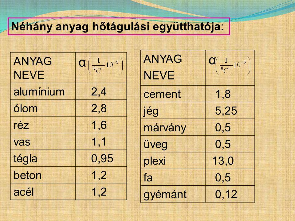 Néhány anyag hőtágulási együtthatója: ANYAG NEVE α alumínium 2,4 ólom 2,8 réz 1,6 vas 1,1 tégla 0,95 beton 1,2 acél 1,2 ANYAG NEVE α cement 1,8 jég 5,25 márvány 0,5 üveg 0,5 plexi 13,0 fa 0,5 gyémánt 0,12