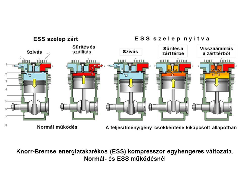 Knorr-Bremse energiatakarékos (ESS) kompresszor egyhengeres változata. Normál- és ESS működésnél
