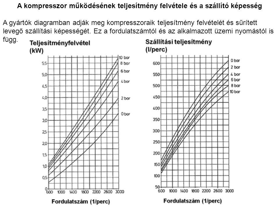 A kompresszor működésének teljesítmény felvétele és a szállító képesség A gyártók diagramban adják meg kompresszoraik teljesítmény felvételét és sűrít