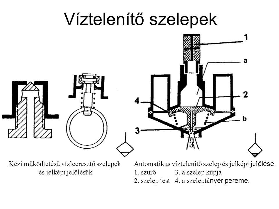 Víztelenítő szelepek Automatikus víztelenítő szelep és jelképi jel ölése. 1. szűrő3. a szelep kúpja 2. szelep test4. a szeleptá nyér pereme. Kézi műkö