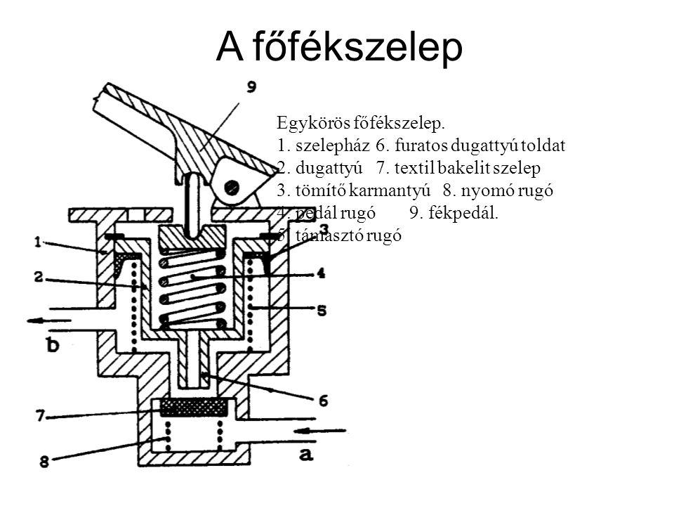 A főfékszelep Egykörös főfékszelep. 1. szelepház6. furatos dugattyú toldat 2. dugattyú7. textil bakelit szelep 3. tömítő karmantyú8. nyomó rugó 4. ped
