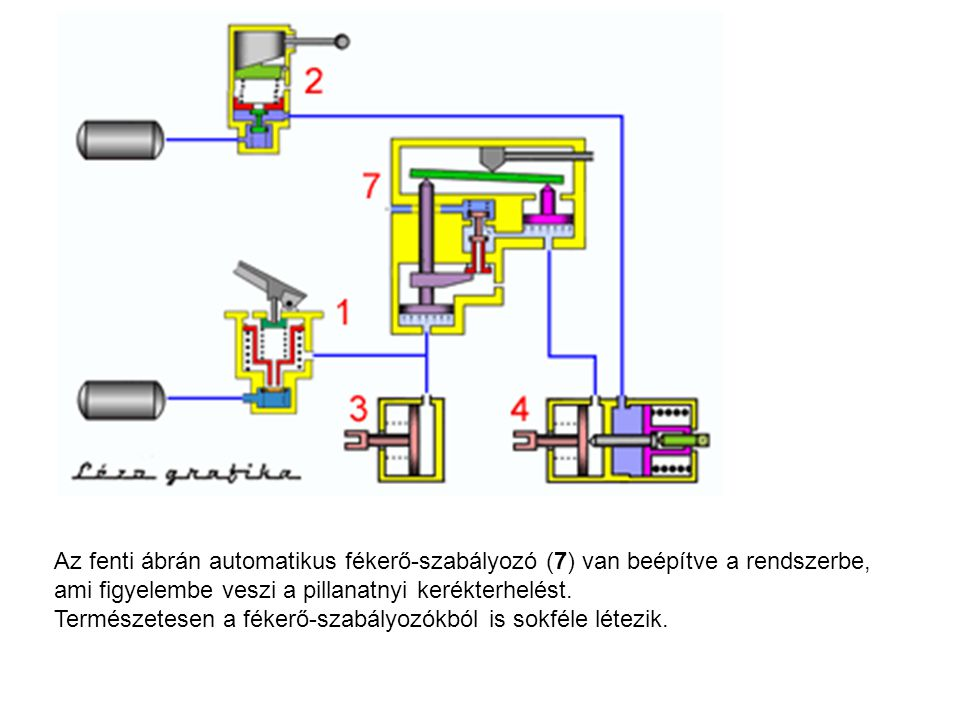 Az fenti ábrán automatikus fékerő-szabályozó (7) van beépítve a rendszerbe, ami figyelembe veszi a pillanatnyi kerékterhelést. Természetesen a fékerő-