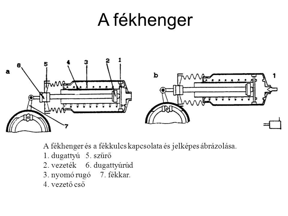 A fékhenger A fékhenger és a fékkulcs kapcsolata és jelképes ábrázolása. 1. dugattyú5. szűrő 2. vezeték6. dugattyúrúd 3. nyomó rugó7. fékkar. 4. vezet