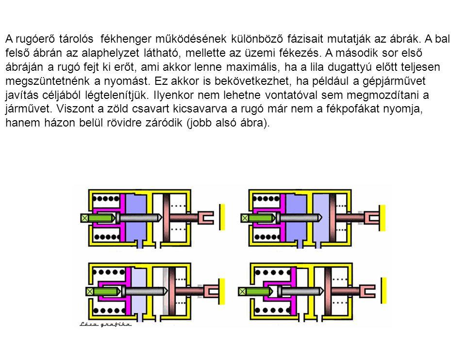 A rugóerő tárolós fékhenger működésének különböző fázisait mutatják az ábrák. A bal felső ábrán az alaphelyzet látható, mellette az üzemi fékezés. A m