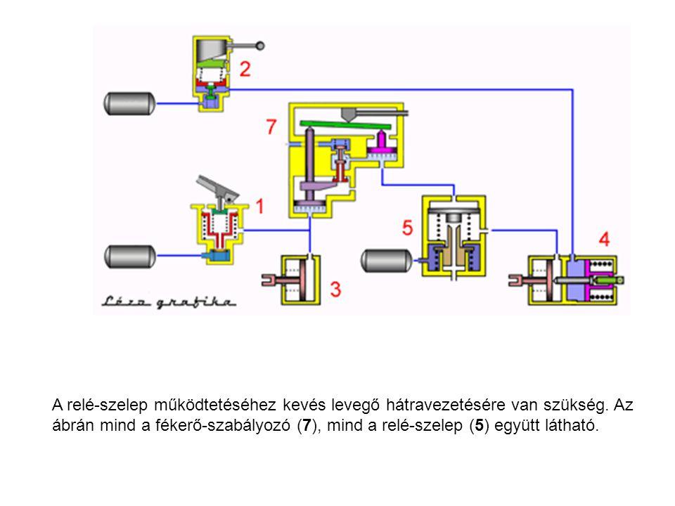 A relé-szelep működtetéséhez kevés levegő hátravezetésére van szükség. Az ábrán mind a fékerő-szabályozó (7), mind a relé-szelep (5) együtt látható.