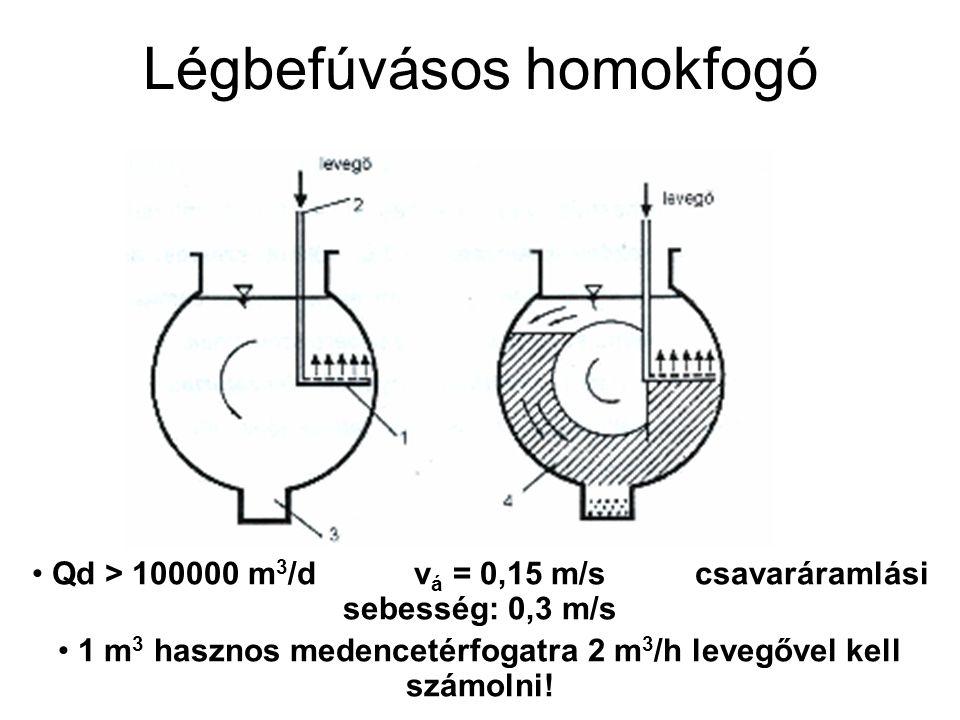 Légbefúvásos homokfogó Qd > 100000 m 3 /d v á = 0,15 m/s csavaráramlási sebesség: 0,3 m/s 1 m 3 hasznos medencetérfogatra 2 m 3 /h levegővel kell szám