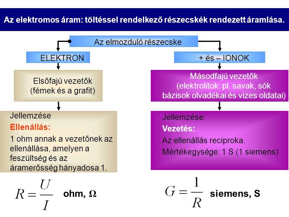 Az elektromos áram: töltéssel rendelkező részecskék rendezett áramlása. Elsőfajú vezetők (fémek és a grafit) Az elmozduló részecske ELEKTRON+ és – ION