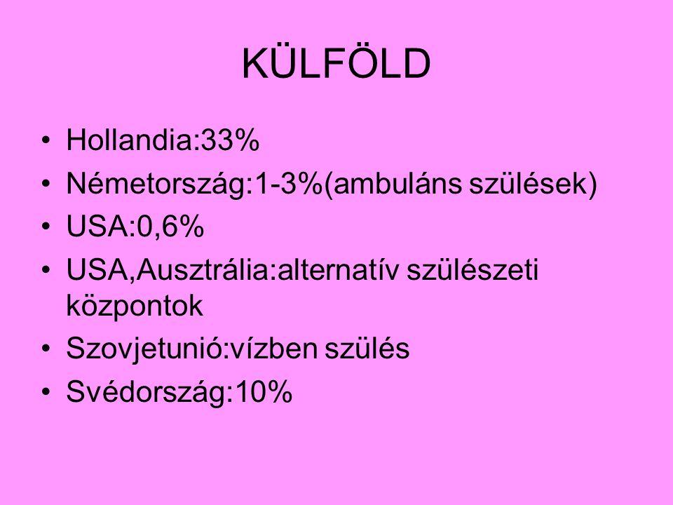 KÜLFÖLD Hollandia:33% Németország:1-3%(ambuláns szülések) USA:0,6% USA,Ausztrália:alternatív szülészeti központok Szovjetunió:vízben szülés Svédország