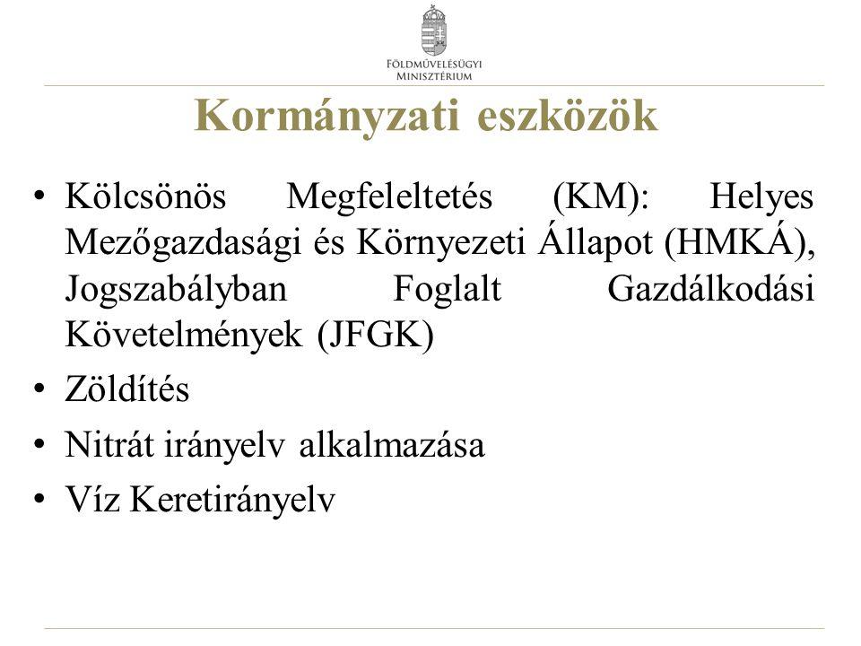 Kormányzati eszközök Kölcsönös Megfeleltetés (KM): Helyes Mezőgazdasági és Környezeti Állapot (HMKÁ), Jogszabályban Foglalt Gazdálkodási Követelmények
