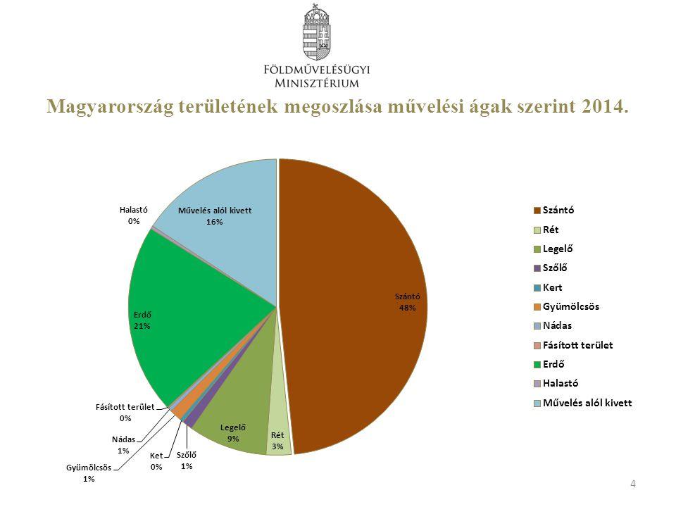 Helyes Mezőgazdasági és Környezeti Állapot HMKÁ 5.
