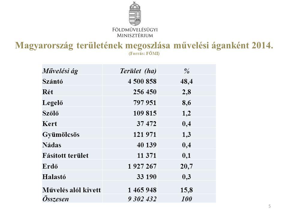 Helyes Mezőgazdasági és Környezeti Állapot HMKÁ 6.