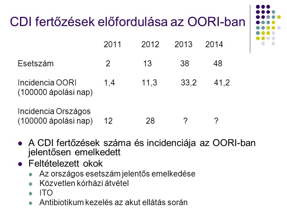 CDI fertőzések előfordulása az OORI-ban 2011 2012 2013 2014 Esetszám 2 13 38 48 Incidencia OORI1,4 11,3 33,2 41,2 (100000 ápolási nap) Incidencia Orsz